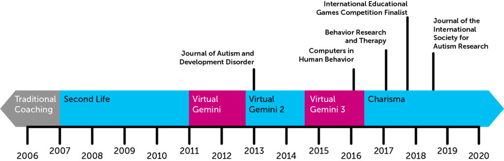 2006 traditional coaching, 2007 second life, 2011 virtual gemini, 2013 virtual gemini 2 and the research published in the journal of autism and developmental disorder, 2015 virtual gemini 3 and research published in computers in human behavior, 2017 Charisma released and research published in behavior research and therapy, international educational games competition finalist and research published in journal of the international society for autism research